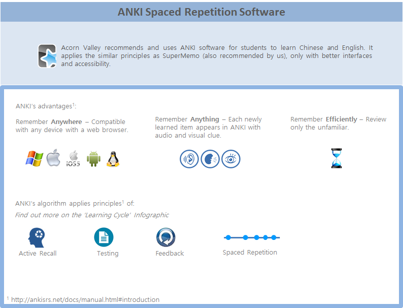 ANKI SPACED REPETITION SOFTWARE : For efficient home revision