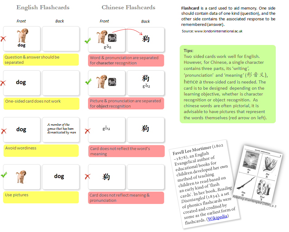 CONSTRUCTION OF FLASHCARDS :  A simple guide to making flashcard